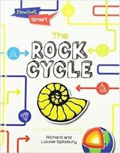 The Rock Cycle (Flowchart Smart)